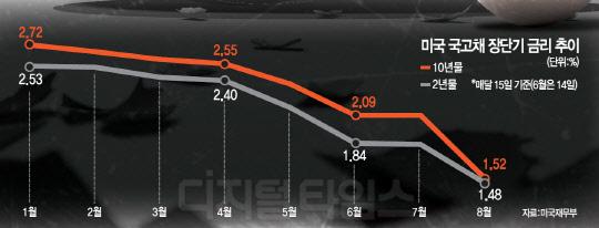 2년새 경기침체 가능성 2%→40%… 다가오는 디플레 그림자